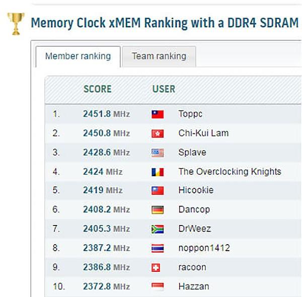 DDR4 Boost WR 1